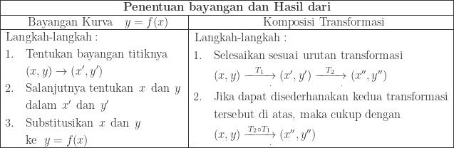 \begin{array}{|l|l|}\hline \multicolumn{2}{|c|}{\textbf{Penentuan bayangan dan Hasil dari}}\\\hline \qquad \textrm{Bayangan Kurva}\quad y=f(x)&\qquad\qquad\qquad \textrm{Komposisi Transformasi}\\\hline \begin{aligned}\textrm{Lan}&\textrm{gkah-langkah}:\\ 1.\quad&\textrm{Tentukan bayangan titiknya}\\ &(x,y)\rightarrow \left ( x',y' \right )\\ 2.\quad&\textrm{Salanjutnya tentukan}\: \: x\: \: \textrm{dan}\: \: y\:\\ &\textrm{dalam}\: \: x'\: \: \textrm{dan}\: \: y'\\ 3.\quad&\textrm{Substitusikan}\: \: x\: \: \textrm{dan}\: \: y\\ &\textrm{ke}\: \: \: y=f(x) \end{aligned}&\begin{aligned}\textrm{Lan}&\textrm{gkah-langkah}:\\ 1.\quad&\textrm{Selesaikan sesuai urutan transformasi}\\ &(x,y)\xrightarrow[\qquad.]{T_{1}}(x',y')\xrightarrow[\qquad.]{T_{2}}(x'',y'')\\ 2.\quad&\textrm{Jika dapat disederhanakan kedua transformasi}\\ &\textrm{tersebut di atas, maka cukup dengan}\\ &(x,y)\xrightarrow[\qquad.]{T_{2}\circ T_{1}}(x'',y'') \end{aligned}\\\hline \end{array}