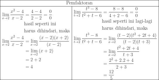 \begin{array}{|l|l|}\hline \multicolumn{2}{|c|}{\textrm{Pemfaktoran}}\\hline \begin{aligned}\underset{x\rightarrow 2}{\textrm{lim}}\: \displaystyle \frac{x^{2}-4}{x-2}&=\displaystyle \frac{4-4}{2-2}=\frac{0}{0}\ &\textrm{hasil seperti ini}\ &\textrm{harus dihindari, maka}\ \underset{x\rightarrow 2}{\textrm{lim}}\: \displaystyle \frac{x^{2}-4}{x-2}&=\underset{x\rightarrow 2}{\textrm{lim}}\: \displaystyle \frac{(x-2)(x+2)}{(x-2)}\ &=\underset{x\rightarrow 2}{\textrm{lim}}\: (x+2)\ &=2+2\ &=4\ & \end{aligned}&\begin{aligned}\underset{t\rightarrow 2}{\textrm{lim}}\: \displaystyle \frac{t^{3}-8}{t^{2}+t-6}&=\displaystyle \frac{8-8}{4+2-6}=\frac{0}{0}\ &\textrm{hasil seperti ini lagi-lagi}\ &\textrm{harus dihindari, maka}\ \underset{t\rightarrow 2}{\textrm{lim}}\: \displaystyle \frac{t^{3}-8}{t^{2}+t-6}&=\underset{x\rightarrow 2}{\textrm{lim}}\: \displaystyle \frac{(t-2)(t^{2}+2t+4)}{(t-2)(t+3)}\ &=\underset{x\rightarrow 2}{\textrm{lim}}\: \displaystyle \frac{t^{2}+2t+4}{t+3}\ &=\displaystyle \frac{2^{2}+2.2+4}{2+3}\ &=\displaystyle \frac{12}{5} \end{aligned} \\hline \end{array}