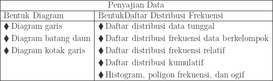 \begin{array}{|l|l|}\hline \multicolumn{2}{|c|}{\textrm{Penyajian Data}}\\\hline \textrm{Bentuk Diagram}&\textrm{BentukDaftar Distribusi Frekuensi}\\\hline \begin{aligned}\blacklozenge &\: \textrm{Diagram garis}\\ \blacklozenge &\: \textrm{Diagram batang daun}\\ \blacklozenge &\: \textrm{Diagram kotak garis}\\ &\\ & \end{aligned}&\begin{aligned}\blacklozenge &\: \textrm{Daftar distribusi data tunggal}\\ \blacklozenge &\: \textrm{Daftar distribusi frekuensi data berkelompok}\\ \blacklozenge &\: \textrm{Daftar distribusi frekuensi relatif}\\ \blacklozenge &\: \textrm{Daftar distribusi kumulatif}\\ \blacklozenge &\: \textrm{Histogram, poligon frekuensi, dan ogif }\end{aligned}\\\hline \end{array}