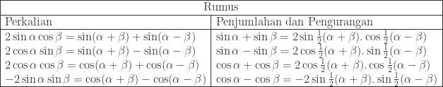 \begin{array}{ l l }\hline \multicolumn{2}{ c }{\textrm{Rumus}}\\\hline \textrm{Perkalian}&\textrm{Penjumlahan dan Pengurangan}\\\hline 2\sin \alpha \cos \beta =\sin (\alpha +\beta )+\sin (\alpha -\beta )&\sin \alpha +\sin \beta =2\sin \frac{1}{2}(\alpha +\beta ).\cos \frac{1}{2}(\alpha -\beta )\\ 2\cos \alpha \sin \beta =\sin (\alpha +\beta )-\sin (\alpha -\beta )&\sin \alpha -\sin \beta =2\cos \frac{1}{2}(\alpha +\beta ).\sin \frac{1}{2}(\alpha -\beta )\\ 2\cos \alpha \cos \beta =\cos (\alpha +\beta )+\cos (\alpha -\beta )&\cos \alpha +\cos \beta =2\cos \frac{1}{2}(\alpha +\beta ).\cos \frac{1}{2}(\alpha -\beta )\\ -2\sin \alpha \sin \beta =\cos (\alpha +\beta )-\cos (\alpha -\beta )&\cos \alpha -\cos \beta =-2\sin \frac{1}{2}(\alpha +\beta ).\sin \frac{1}{2}(\alpha -\beta )\\\hline \end{array}