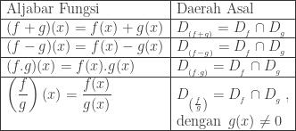 begin{array}{|l|l|}hline textrm{Aljabar Fungsi}&textrm{Daerah Asal}\hline (f+g)(x)=f(x)+g(x)&D_{_{(f+g)}}=D_{_{f}}cap D_{_{g}}\hline (f-g)(x)=f(x)-g(x)&D_{_{(f-g)}}=D_{_{f}}cap D_{_{g}}\hline (f.g)(x)=f(x).g(x)&D_{_{(f.g)}}=D_{_{f}}cap D_{_{g}}\hline left ( displaystyle frac{f}{g} right )(x)=displaystyle frac{f(x)}{g(x)}&D_{_{left ( frac{f}{g} right )}}=D_{_{f}}cap D_{_{g}}: , \ &textrm{dengan}: : g(x)neq 0 \hline end{array}