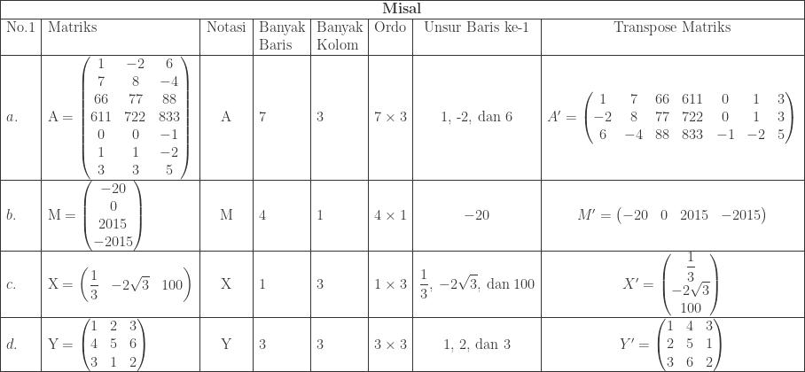 \begin{array}{|l|l|c|p{1.3cm}|p{1.3cm}|c|c|c|}\hline \multicolumn{8}{|c|}{\textbf{Misal}}\\\hline \textrm{No.1}&\textrm{Matriks}&\textrm{Notasi}&\textrm{Banyak Baris}&\textrm{Banyak Kolom}&\textrm{Ordo}&\textrm{Unsur Baris ke-1}&\textrm{Transpose Matriks}\\\hline a.&\textrm{A}=\begin{pmatrix} 1 & -2 & 6\\ 7 & 8 & -4\\ 66&77&88\\ 611&722&833\\ 0&0&-1\\ 1&1&-2\\ 3&3&5 \end{pmatrix}&\textrm{A}&7&3&7\times 3&\textrm{1, -2, dan 6}&{A}'=\begin{pmatrix} 1 & 7 & 66 & 611 & 0 & 1 & 3\\ -2 & 8 & 77 & 722 & 0 & 1 & 3\\ 6 & -4 & 88 & 833 & -1 & -2 & 5 \end{pmatrix}\\\hline b.&\textrm{M}=\begin{pmatrix} -20\\ 0\\ 2015\\ -2015 \end{pmatrix}&\textrm{M}&4&1&4\times 1&-20&{M}'=\begin{pmatrix} -20 & 0 & 2015 & -2015 \end{pmatrix}\\\hline c.&\textrm{X}=\begin{pmatrix} \displaystyle \frac{1}{3} & -2\sqrt{3} & 100 \end{pmatrix}&\textrm{X}&1&3&1\times 3&\displaystyle \frac{1}{3},\: -2\sqrt{3},\: \textrm{dan}\: 100&{X}'=\begin{pmatrix} \displaystyle \frac{1}{3}\\ -2\sqrt{3}\\ 100 \end{pmatrix}\\\hline d.&\textrm{Y}=\begin{pmatrix} 1 & 2 & 3\\ 4 & 5 & 6\\ 3 & 1 & 2 \end{pmatrix}&\textrm{Y}&3&3&3\times 3&\textrm{1, 2, dan 3}&{Y}'=\begin{pmatrix} 1 & 4 & 3\\ 2 & 5 & 1\\ 3 & 6 & 2 \end{pmatrix}\\\hline \end{array}