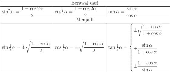 \begin{array}{ l l l }\hline \multicolumn{3}{ c }{\textrm{Berawal dari}}\\\hline \sin ^{2}\alpha =\displaystyle \frac{1-\cos 2\alpha }{2}&\cos ^{2}\alpha =\displaystyle \frac{1+\cos 2\alpha }{2}&\tan \alpha =\displaystyle \frac{\sin \alpha }{\cos \alpha }\\\hline \multicolumn{3}{ c }{\textrm{Menjadi}}\\\hline \sin \frac{1}{2}\alpha =\pm \sqrt{\displaystyle \frac{1-\cos \alpha }{2}}&\cos \frac{1}{2}\alpha =\pm \sqrt{\displaystyle \frac{1+\cos \alpha }{2}}&\tan \frac{1}{2}\alpha =\begin{cases} \pm \sqrt{\displaystyle \frac{1-\cos \alpha }{1+\cos \alpha }} \\\\ \pm \displaystyle \frac{\sin \alpha }{1+\cos \alpha } \\\\ \pm \displaystyle \frac{1-\cos \alpha }{\sin \alpha }\\ \end{cases}\\\hline \end{array}