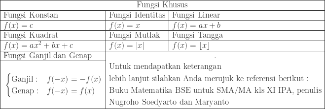 \begin{array}{|l|l|l|}\hline \multicolumn{3}{|c|}{\textrm{Fungsi Khusus}}\\hline \textrm{Fungsi Konstan}&\textrm{Fungsi Identitas}&\textrm{Fungsi Linear}\\hline \begin{aligned}&f(x)=c \end{aligned}&\begin{aligned}&f(x)=x \end{aligned}&\begin{aligned}&f(x)=ax+b \end{aligned}\\hline \textrm{Fungsi Kuadrat}&\textrm{Fungsi Mutlak}&\textrm{Fungsi Tangga}\\hline \begin{aligned}&f(x)=ax^{2}+bx+c \end{aligned}&\begin{aligned}&f(x)=\left | x \right | \end{aligned}&\begin{aligned}&f(x)=\displaystyle \left \lfloor x \right \rfloor \end{aligned}\\hline \textrm{Fungsi Ganjil dan Genap}&\multicolumn{2}{c|}{.}\\cline{1-1} \multicolumn{1}{|c|}{\begin{aligned}&\ &\begin{cases} \textrm{Ganjil}: & f(-x)=-f(x) \ \textrm{Genap}: & f(-x)=f(x) \end{cases}\ & \end{aligned}}&\multicolumn{2}{|c|}{\begin{aligned}&\textrm{Untuk mendapatkan keterangan}\ &\textrm{lebih lanjut silahkan Anda merujuk ke referensi berikut}:\ &\textrm{Buku Matematika BSE untuk SMA/MA kls XI IPA, penulis}\ &\textrm{Nugroho Soedyarto dan Maryanto} \end{aligned}}\\hline \end{array}