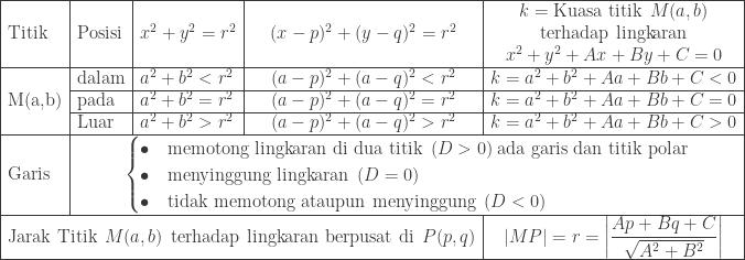 \begin{array}{|l|l|l|c|c|}\hline &&&&k=\textrm{Kuasa titik}\: \: M(a,b)\ \textrm{Titik}&\textrm{Posisi}&x^{2}+y^{2}=r^{2}&(x-p)^{2}+(y-q)^{2}=r^{2}&\textrm{terhadap lingkaran}\ &&&&x^{2}+y^{2}+Ax+By+C=0\\hline &\textrm{dalam}&a^{2}+b^{2}<r^{2}&(a-p)^{2}+(a-q)^{2}<r^{2}&k=a^{2}+b^{2}+Aa+Bb+C<0\\cline{2-5} \textrm{M(a,b)}&\textrm{pada}&a^{2}+b^{2}=r^{2}&(a-p)^{2}+(a-q)^{2}=r^{2}&k=a^{2}+b^{2}+Aa+Bb+C=0\\cline{2-5} &\textrm{Luar}&a^{2}+b^{2}>r^{2}&(a-p)^{2}+(a-q)^{2}>r^{2}&k=a^{2}+b^{2}+Aa+Bb+C>0\\hline \textrm{Garis}&\multicolumn{4}{c|}{\begin{cases} \bullet &\textrm{memotong lingkaran di dua titik}\: \: (D>0)\: \textrm{ada garis dan titik polar} \ \bullet &\textrm{menyinggung lingkaran}\: \: (D=0) \ \bullet &\textrm{tidak memotong ataupun menyinggung}\: \: (D<0) \end{cases}}\\hline \multicolumn{4}{|c|}{\textrm{Jarak Titik}\: \: M(a,b)\: \: \textrm{terhadap lingkaran berpusat di}\: \: P(p,q)}&\left | MP \right |=r=\left | \displaystyle \frac{Ap+Bq+C}{\sqrt{A^{2}+B^{2}}} \right |\\hline \end{array}