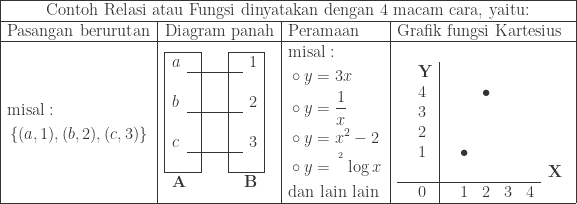 \begin{array}{|l|l|l|l|}\hline \multicolumn{4}{|c|}{\textrm{Contoh Relasi atau Fungsi dinyatakan dengan 4 macam cara, yaitu:}}\\hline \textrm{Pasangan berurutan}&\textrm{Diagram panah}&\textrm{Peramaan}&\textrm{Grafik fungsi Kartesius}\\hline \begin{aligned}&\textrm{misal}:\ &\left \{ (a,1),(b,2),(c,3) \right \} \end{aligned}&\begin{array}{|ll|ll|ll|}\cline{1-2}\cline{5-6} a&&&&&1\\cline{2-5} &&&&&\ b&&&&&2\\cline{2-5} &&&&&\ c&&&&&3\\cline{2-5} &&&&&\\cline{1-2}\cline{5-6} \multicolumn{3}{l}{\textbf{A}}&\multicolumn{3}{r}{\textbf{B}} \end{array}&\begin{aligned}&\textrm{misal}:\ &\circ y=3x\ &\circ y=\displaystyle \frac{1}{x}\ &\circ y=x^{2}-2\ &\circ y=\: ^{^{^{2}}}\log x\ &\textrm{dan lain lain }\end{aligned}&\begin{array}{ll|llllll}\ &\textbf{Y}&&&&&&\ &4&&&\bullet &&&\ &3&&&&&&\ &2&&&&&&\ &1&&\bullet &&&&\ &&&&&&&\textbf{X}\\cline{1-7} &0&&1&2&3&4 \end{array}\\hline \end{array}
