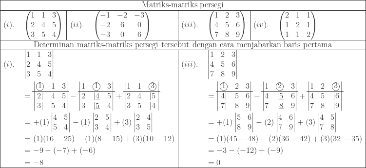 \begin{array}{|l|l|l|l|}\hline \multicolumn{4}{|c|}{\textrm{Matriks-matriks persegi}}\\hline (i).\quad \begin{pmatrix} 1 & 1&3\ 2 & 4&5\ 3&5&4 \end{pmatrix}&(ii).\quad \begin{pmatrix} -1 & -2&-3\ -2 & 6&0\ -3&0&6 \end{pmatrix}&(iii).\quad \begin{pmatrix} 1 & 2&3\ 4 & 5&6\ 7&8&9 \end{pmatrix}&(iv).\quad \begin{pmatrix} 2 & 1&1\ 1 & 2&1\ 1&1&2 \end{pmatrix}\\hline \multicolumn{4}{|c|}{\textrm{Determinan matriks-matriks persegi tersebut dengan cara menjabarkan baris pertama}}\\hline \multicolumn{2}{|l|}{\begin{aligned}(i).\quad &\begin{vmatrix} 1 & 1&3\ 2 & 4&5\ 3&5&4 \end{vmatrix}\ &=\begin{vmatrix} \textcircled{1} & 1 & 3\\cline{1-3} 2| & 4 & 5\ 3| & 5 & 4 \end{vmatrix}-\begin{vmatrix} 1&\textcircled{1} & 3\\cline{1-3} 2 & |\underline{4} & 5\ 3 & |\underline{5} & 4 \end{vmatrix}+\begin{vmatrix} 1&1&\textcircled{3} \\cline{1-3} 2 & 4 & |5\ 3 & 5 & |4 \end{vmatrix}\ &=+(1)\begin{vmatrix} 4 & 5\ 5 & 4 \end{vmatrix}-(1)\begin{vmatrix} 2 & 5\ 3 & 4 \end{vmatrix}+(3)\begin{vmatrix} 2 & 4\ 3 & 5 \end{vmatrix}\ &=(1)(16-25)-(1)(8-15)+(3)(10-12)\ &=-9-(-7)+(-6)\ &=-8\end{aligned}}&\multicolumn{2}{|l|}{\begin{aligned}(iii).\quad &\begin{vmatrix} 1 & 2&3\ 4 & 5&6\ 7&8&9 \end{vmatrix}\ &=\begin{vmatrix} \textcircled{1} & 2 & 3\\cline{1-3} 4| & 5 & 6\ 7| & 8 & 9 \end{vmatrix}-\begin{vmatrix} 1&\textcircled{2} & 3\\cline{1-3} 4 & |\underline{5} & 6\ 7 & |\underline{8} & 9 \end{vmatrix}+\begin{vmatrix} 1&2&\textcircled{3} \\cline{1-3} 4 & 5 & |6\ 7 & 8 & |9 \end{vmatrix}\ &=+(1)\begin{vmatrix} 5 & 6\ 8 & 9 \end{vmatrix}-(2)\begin{vmatrix} 4 & 6\ 7 & 9 \end{vmatrix}+(3)\begin{vmatrix} 4 & 5\ 7 & 8 \end{vmatrix}\ &=(1)(45-48)-(2)(36-42)+(3)(32-35)\ &=-3-(-12)+(-9)\ &=0\end{aligned} } \\hline \end{array}