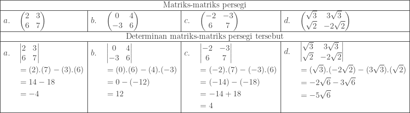 \begin{array}{|l|l|l|l|}\hline \multicolumn{4}{|c|}{\textrm{Matriks-matriks persegi}}\\hline a.\quad \begin{pmatrix} 2 & 3\ 6 & 7 \end{pmatrix}&b.\quad \begin{pmatrix} 0 & 4\ -3 & 6 \end{pmatrix}&c.\quad \begin{pmatrix} -2 & -3\ 6 & 7 \end{pmatrix}&d.\quad \begin{pmatrix} \sqrt{3} & 3\sqrt{3}\ \sqrt{2} & -2\sqrt{2} \end{pmatrix}\\hline \multicolumn{4}{|c|}{\textrm{Determinan matriks-matriks persegi tersebut}}\\hline \begin{aligned}a.\quad &\begin{vmatrix} 2 & 3\ 6 & 7 \end{vmatrix}\ &=(2).(7)-(3).(6)\ &=14-18\ &=-4\ & \end{aligned}&\begin{aligned}b.\quad &\begin{vmatrix} 0 & 4\ -3 & 6 \end{vmatrix}\ &=(0).(6)-(4).(-3)\ &=0-(-12)\ &=12\ & \end{aligned}&\begin{aligned}c.\quad &\begin{vmatrix} -2 & -3\ 6 & 7 \end{vmatrix}\ &=(-2).(7)-(-3).(6)\ &=(-14)-(-18)\ &=-14+18\ &=4 \end{aligned}&\begin{aligned}d.\quad &\begin{vmatrix} \sqrt{3} & 3\sqrt{3}\ \sqrt{2} & -2\sqrt{2} \end{vmatrix}\ &=(\sqrt{3}).(-2\sqrt{2})-(3\sqrt{3}).(\sqrt{2})\ &=-2\sqrt{6}-3\sqrt{6}\ &=-5\sqrt{6}\ & \end{aligned}\\hline \end{array}