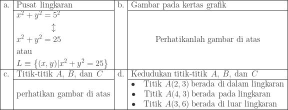 \begin{array}{|l|l|l|l|}\hline \textrm{a}.&\textrm{Pusat lingkaran}&\textrm{b}.&\textrm{Gambar pada kertas grafik}\\cline{2-2}\cline{4-4} &\begin{aligned}&x^{2}+y^{2}=5^{2}\ &\qquad\qquad \updownarrow\ &x^{2}+y^{2}=25\ &\textrm{atau}\ &L\equiv \left \{ (x,y)|x^{2}+y^{2}=25 \right \} \end{aligned}&&\quad\qquad \textrm{Perhatikanlah gambar di atas}\\hline \textrm{c}.&\textrm{Titik-titik}\: \: A,\: B,\: \textrm{dan}\: \: C&\textrm{d}.&\textrm{Kedudukan titik-titik}\: \: A,\: B,\: \textrm{dan}\: \: C\\cline{2-2}\cline{4-4} & \textrm{perhatikan gambar di atas}&&\begin{matrix} \bullet \quad \textrm{Titik}\: \: A(2,3)\: \textrm{berada di dalam lingkaran}\ \bullet \quad \textrm{Titik}\: \: A(4,3)\: \textrm{berada pada lingkaran}\: \: \: \: \: \: \: \ \bullet \quad \textrm{Titik}\: \: A(3,6)\: \textrm{berada di luar lingkaran}\: \: \: \, \end{matrix}\\hline \end{array}