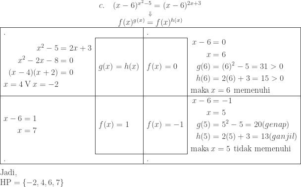 \begin{array}{ l l l l } \multicolumn{4}{c}{c.\quad (x-6)^{x^{2}-5}=(x-6)^{2x+3}}\\ \multicolumn{4}{c}{\overset{\Downarrow }{f(x)^{g(x)}=f(x)^{h(x)}}}\\\hline \multicolumn{2}{ l}{.}&\multicolumn{2}{ l }{.}\\\cline{2-3} \begin{aligned}x^{2}-5&=2x+3\\ x^{2}-2x-8&=0\\ (x-4)(x+2)&=0\\ x=4\: \textrm{V}\: x=-2 \end{aligned}&g(x)=h(x)&f(x)=0&\begin{aligned}x-6&=0\\ x&=6\\ g(6)&=(6)^{2}-5=31>0\\ h(6)&=2(6)+3=15>0\\ \textrm{maka}\: &x=6\: \: \textrm{memenuhi} \end{aligned}\\\hline \begin{aligned}x-6&=1\\ x&=7 \end{aligned}&f(x)=1&f(x)=-1&\begin{aligned}x-6&=-1\\ x&=5\\ g(5)&=5^{2}-5=20(genap)\\ h(5)&=2(5)+3=13(ganjil)\\ \textrm{maka} \: &x=5\: \: \textrm{tidak memenuhi} \end{aligned}\\\cline{2-3} \multicolumn{2}{ l}{.}&\multicolumn{2}{ l }{.}\\\hline \end{array}\\\\ \: \textrm{Jadi},\\ \qquad \textrm{HP}=\left \{-2,4,6,7 \right \}