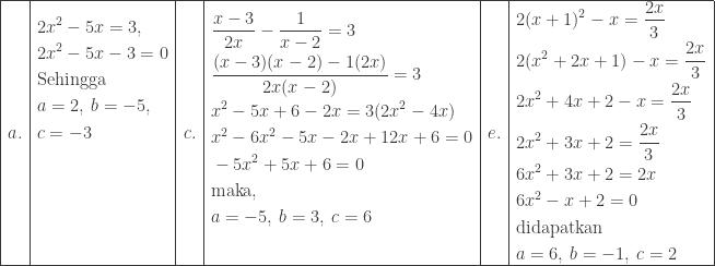 \begin{array}{|l|l|l|l|l|l|}\hline a.&\begin{aligned}&2x^{2}-5x=3,\\ &2x^{2}-5x-3=0\\ &\textrm{Sehingga}\\ &a=2,\: b=-5,\\ &c=-3\\ &\\ &\\ &\\ & \end{aligned}&c.&\begin{aligned}\displaystyle &\frac{x-3}{2x}-\frac{1}{x-2}=3\\ &\displaystyle \frac{(x-3)(x-2)-1(2x)}{2x(x-2)}=3\\ &x^{2}-5x+6-2x=3(2x^{2}-4x)\\ &x^{2}-6x^{2}-5x-2x+12x+6=0\\ &-5x^{2}+5x+6=0\\ &\textrm{maka},\\ &a=-5,\: b=3,\: c=6\\ &\\ \end{aligned}&e.&\begin{aligned}\displaystyle &2(x+1)^{2}-x=\displaystyle \frac{2x}{3}\\ &2(x^{2}+2x+1)-x=\displaystyle \frac{2x}{3}\\ &2x^{2}+4x+2-x=\displaystyle \frac{2x}{3} \\ &2x^{2}+3x+2=\displaystyle \frac{2x}{3} \\ &6x^{2}+3x+2=2x\\ &6x^{2}-x+2=0\\ &\textrm{didapatkan}\\ &a=6,\: b=-1,\: c=2 \end{aligned}\\\hline \end{array}