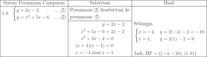 \begin{array}{|ll|c|c|}\hline \multicolumn{2}{|c|}{\textrm{Sistem Persamaan Campuran}}&\textrm{Substitusi}&\textrm{Hasil}\\hline 1.h&\begin{cases} y=2x-2&.....\textcircled{1} \ y=x^{2}+5x-6&.....\textcircled{2} \end{cases}&\begin{aligned}&\textrm{Persamaan}\: \textcircled{2}\: \textrm{disubstitusi ke}\ &\textrm{persamaan}\: \: \textcircled{1}. \end{aligned}&\\cline{3-3} &&\begin{aligned}y&=2x-2\ x^{2}+5x-6&=2x-2\ x^{2}+3x-4&=0\ (x+4)(x-1)&=0\ x=-4\: \textrm{atau}\: x&=1 \end{aligned}&\begin{aligned}&\textrm{Sehingga},\ &\begin{cases} x =-4,&y=2(-4)-2=-10 \ x =1,&y=2(1)-2=0 \end{cases}\&\ &\textrm{Jadi, HP}=\left \{ (-4,-10),(1,0) \right \} \end{aligned}\\hline \end{array}