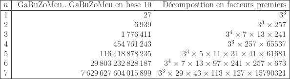 \begin{array}{|r|r|r|}  \hline  n & \text{ GaBuZoMeu...GaBuZoMeu en base 10} & \text{ D\'ecomposition en facteurs premiers} \ \hline  1 & 27 & 3^3 \  2 & 6 \, 939 & 3^3 \times 257 \  3 & 1 \, 776 \, 411 & 3^4 \times 7 \times 13 \times 241\  4 & 454 \, 761 \, 243 & 3^3 \times 257 \times 65537\  5 & 116 \, 418 \, 878 \, 235 & 3^3 \times 5 \times 11 \times 31 \times 41 \times 61681 \  6 & 29 \, 803 \, 232 \, 828 \, 187 & 3^4 \times 7 \times 13 \times 97 \times 241 \times 257 \times 673 \  7 & 7 \, 629 \, 627 \, 604 \, 015 \, 899 & 3^3 \times 29 \times 43 \times 113 \times 127 \times 15 790321 \ \hline  \end{array}