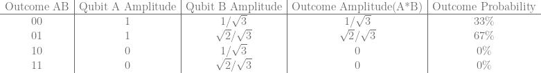 \begin{array}{c|c|c|c|c} \text{Outcome AB} & \text{Qubit A Amplitude} & \text{Qubit B Amplitude} & \text{Outcome Amplitude(A*B)} & \text{Outcome Probability}\\ \hline 00 & 1 & 1/\sqrt{3} & 1/\sqrt{3} & 33\% \\ 01 & 1 & \sqrt{2}/\sqrt{3} & \sqrt{2}/\sqrt{3} & 67\% \\ 10 & 0 & 1/\sqrt{3} & 0 & 0\%\\ 11 & 0 & \sqrt{2}/\sqrt{3} & 0 & 0\% \\ \end{array}
