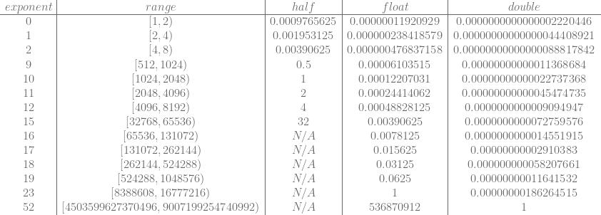 \begin{array}{c|c|c|c|c} exponent & range & half & float & double \\ \hline 0 & [1,2) & 0.0009765625 & 0.00000011920929 & 0.0000000000000002220446 \\ 1 & [2,4) & 0.001953125 & 0.000000238418579 & 0.00000000000000044408921 \\ 2 & [4,8) & 0.00390625 & 0.000000476837158 & 0.00000000000000088817842 \\ 9 & [512, 1024) & 0.5 & 0.00006103515 & 0.00000000000011368684 \\ 10 & [1024,2048) & 1 & 0.00012207031 & 0.00000000000022737368 \\ 11 & [2048,4096) & 2 & 0.00024414062 & 0.00000000000045474735 \\ 12 & [4096,8192) & 4 & 0.00048828125 & 0.0000000000009094947 \\ 15 & [32768, 65536) & 32 & 0.00390625 & 0.0000000000072759576 \\ 16 & [65536, 131072) & N/A & 0.0078125 & 0.0000000000014551915 \\ 17 & [131072, 262144) & N/A & 0.015625 & 0.00000000002910383 \\ 18 & [262144, 524288) & N/A & 0.03125 & 0.000000000058207661 \\ 19 & [524288, 1048576) & N/A & 0.0625 & 0.00000000011641532 \\ 23 & [8388608,16777216) & N/A & 1 & 0.00000000186264515 \\ 52 & [4503599627370496, 9007199254740992) & N/A & 536870912 & 1 \\ \end{array}