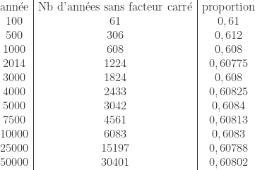 \begin{array}{c|c|c}  \text{ann\'ee} & \text{Nb d'ann\'ees sans facteur carr\'e} & \text{proportion} \  100 & 61 & 0,61 \  500 & 306 & 0,612 \  1000 & 608 & 0,608 \  2014 & 1224 & 0,60775 \  3000 & 1824 & 0,608 \  4000 & 2433 & 0,60825 \  5000 & 3042 & 0,6084 \  7500 & 4561 & 0,60813 \  10000 & 6083 & 0,6083 \  25000 & 15197 & 0,60788 \  50000 & 30401 & 0,60802 \  \end{array}
