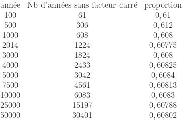 \begin{array}{c|c|c}  \text{ann\'ee} & \text{Nb d'ann\'ees sans facteur carr\'e} & \text{proportion} \  100 & 61 & 0,61 \  500 & 306 & 0,612 \  1000 & 608 & 0,608 \  2014 & 1224 & 0,60775 \  3000 & 1824 & 0,608 \  4000 & 2433 & 0,60825 \  5000 & 3042 & 0,6084 \  7500 & 4561 & 0,60813 \  10000 & 6083 & 0,6083 \  25000 & 15197 & 0,60788 \  50000 & 30401 & 0,60802 \  \end{array}