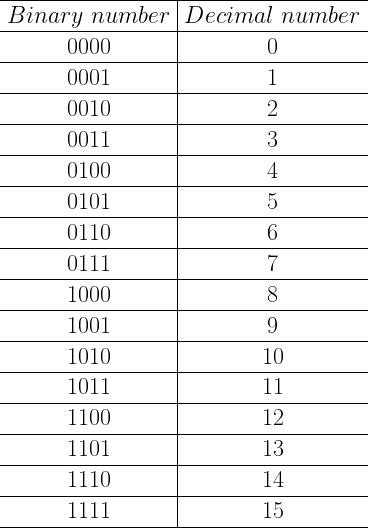 \begin{array}{c | c} \hline Binary\ number & Decimal\ number\ \hline 0000 & 0 \ \hline 0001 & 1 \ \hline 0010 & 2 \ \hline 0011 & 3 \ \hline 0100 & 4 \ \hline 0101 & 5 \ \hline 0110 & 6 \ \hline 0111 & 7 \ \hline 1000 & 8 \ \hline 1001 & 9 \ \hline 1010 & 10 \ \hline 1011 & 11 \ \hline 1100 & 12 \ \hline 1101 & 13 \ \hline 1110 & 14 \ \hline 1111 & 15 \ \hline \end{array}