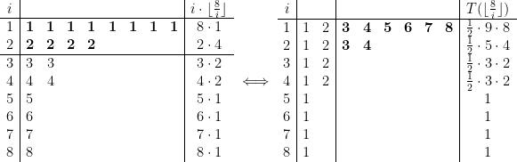 \begin{array}{c | cc cc cc cc | c} i & & & & & & & & & i \cdot \lfloor \frac{8}{i} \rfloor\ \hline 1 & \bf{1} & \bf{1} & \bf{1} & \bf{1} & \bf{1} & \bf{1} & \bf{1} & \bf{1} & 8 \cdot 1\ 2 & \bf{2} & \bf{2} & \bf 2 & \bf 2 & & & & & 2 \cdot 4\\hline 3 & 3 & 3 & & & & & & & 3 \cdot 2\ 4 & 4 & 4 & & & & & & & 4 \cdot 2\ 5 & 5 & & & & & & & & 5 \cdot 1\ 6 & 6 & & & & & & & & 6 \cdot 1\ 7 & 7 & & & & & & & & 7 \cdot 1\ 8 & 8 & & & & & & & & 8 \cdot 1\ \end{array} \iff \begin{array}{c | cc |cc cc cc | c} i & & & & & & & & & T(\lfloor \frac{8}{i} \rfloor)\ \hline 1 & 1 & 2 &\bf 3 & \bf 4 & \bf 5 & \bf 6 & \bf 7 & \bf 8 & \frac12 \cdot 9 \cdot 8\ 2 & 1 & 2 &\bf 3 & \bf 4 & & & & & \frac12 \cdot 5\cdot 4\ 3 & 1 & 2 & & & & & & & \frac12 \cdot 3\cdot 2\ 4 & 1 & 2 & & & & & & & \frac12 \cdot 3\cdot 2\ 5 & 1 & & & & & & & & 1\ 6 & 1 & & & & & & & & 1\ 7 & 1 & & & & & & & & 1\ 8 & 1 & & & & & & & & 1\ \end{array}