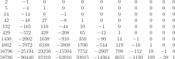 \begin{array}{ccccccccccc}  2 & -1 & 0 & 0 & 0 & 0 & 0 & 0 & 0 & 0 & 0 \\  5 & -4 & 1 & 0 & 0 & 0 & 0 & 0 & 0 & 0 & 0 \\  14 & -14 & 6 & -1 & 0 & 0 & 0 & 0 & 0 & 0 & 0 \\  42 & -48 & 27 & -8 & 1 & 0 & 0 & 0 & 0 & 0 & 0 \\  132 & -165 & 110 & -44 & 10 & -1 & 0 & 0 & 0 & 0 & 0 \\  429 & -572 & 429 & -208 & 65 & -12 & 1 & 0 & 0 & 0 & 0 \\  1430 & -2002 & 1638 & -910 & 350 & -90 & 14 & -1 & 0 & 0 & 0 \\  4862 & -7072 & 6188 & -3808 & 1700 & -544 & 119 & -16 & 1 & 0 & 0 \\  16796 & -25194 & 23256 & -15504 & 7752 & -2907 & 798 & -152 & 18 & -1 & 0 \\  58786 & -90440 & 87210 & -62016 & 33915 & -14364 & 4655 & -1120 & 189 & -20 & 1 \\ \end{array}
