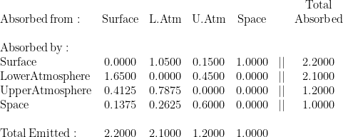 \begin{array}{lcccccc}  &&&&&&\mathrm{Total}\  \mathrm{Absorbed\,from:}&\mathrm{Surface}&\mathrm{L.Atm}&\mathrm{U.Atm}&\mathrm{Space}&&\mathrm{Absorbed}\  &&&&&&\  \mathrm{Absorbed\,by:}&&&&&\  \mathrm{Surface}&0.0000&1.0500&0.1500&1.0000&||&2.2000\  \mathrm{Lower Atmosphere}&1.6500&0.0000&0.4500&0.0000&||&2.1000\  \mathrm{Upper Atmosphere}&0.4125&0.7875&0.0000&0.0000&||&1.2000\  \mathrm{Space}&0.1375&0.2625&0.6000&0.0000&||&1.0000\  &&&&&&\  \mathrm{Total\,Emitted:}&2.2000&2.1000&1.2000&1.0000  \end{array}