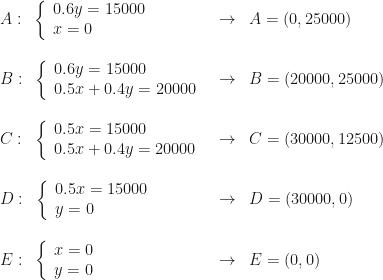 \begin{array}{lcl}A:~\left\{\begin{array}{l}0.6y=15000\\x=0\end{array}\right.&\rightarrow&A=(0,25000)\\\\B:~\left\{\begin{array}{l}0.6y=15000\\0.5x+0.4y=20000\end{array}\right.&\rightarrow&B=(20000,25000)\\\\C:~\left\{\begin{array}{l}0.5x=15000\\0.5x+0.4y=20000\end{array}\right.&\rightarrow&C=(30000,12500)\\\\D:~\left\{\begin{array}{l}0.5x=15000\\y=0\end{array}\right.&\rightarrow&D=(30000,0)\\\\E:~\left\{\begin{array}{l}x=0\\y=0\end{array}\right.&\rightarrow&E=(0,0)\end{array}