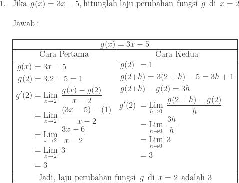 \begin{array}{ll}\\ 1.&\textrm{Jika} \: \: g(x)=3x-5, \textrm{hitunglah laju perubahan fungsi}\: \: g\: \: \textrm{di}\: \: x=2\\ &\\ &\textrm{Jawab}:\\\\ &\begin{array}{|c|c|}\hline \multicolumn{2}{|c|}{g(x)=3x-5}\\\hline \textrm{Cara Pertama}&\textrm{Cara Kedua}\\\hline \begin{aligned} g(x)&=3x-5\\ g(2)&=3.2-5=1\\ {g}'(2)&=\underset{x\rightarrow 2}{\textrm{Lim}}\: \: \displaystyle \frac{g(x)-g(2)}{x-2}\\ &=\underset{x\rightarrow 2}{\textrm{Lim}}\: \: \displaystyle \frac{(3x-5)-(1)}{x-2}\\ &=\underset{x\rightarrow 2}{\textrm{Lim}}\: \: \displaystyle \frac{3x-6}{x-2}\\ &=\underset{x\rightarrow 2}{\textrm{Lim}}\: \: \displaystyle 3\\ &=3 \end{aligned}&\begin{aligned}g(2)\: \,&=1\\ g(2+&h)=3(2+h)-5=3h+1\\ g(2+&h)-g(2)=3h\\ {g}'(2)\: &=\underset{h\rightarrow 0}{\textrm{Lim}}\: \: \displaystyle \frac{g(2+h)-g(2)}{h}\\ &=\underset{h\rightarrow 0}{\textrm{Lim}}\: \: \displaystyle\frac{3h}{h}\\ &=\underset{h\rightarrow 0}{\textrm{Lim}}\: \: 3\\ &=3\\ & \end{aligned}\\\hline \multicolumn{2}{|c|}{\textrm{Jadi, laju perubahan fungsi}\: \: g\: \: \textrm{di}\: \: x=2\: \: \textrm{adalah 3}}\\\hline \end{array} \end{array}