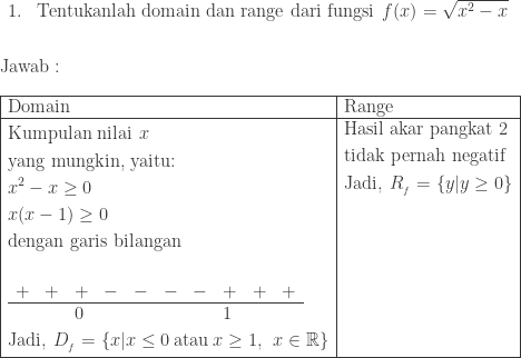 \begin{array}{ll}\ 1.&\textrm{Tentukanlah domain dan range dari fungsi}\: \: f(x)=\sqrt{x^{2}-x} \end{array}\\\ \textrm{Jawab}:\\ \begin{array}{|l|l|}\hline \textrm{Domain}&\textrm{Range}\\hline \begin{aligned}&\textrm{Kumpulan nilai}\: \: x\ &\textrm{yang mungkin, yaitu:}\ &x^{2}-x\geq 0\ &x(x-1)\geq 0\ &\textrm{dengan garis bilangan}\ &\begin{array}{llllllllll}\ +&+&+&-&-&-&-&+&+&+\\cline{1-10} &&0&&&&&1&& \end{array}\ &\textrm{Jadi},\: D_{_{f}}=\left \{ x|x\leq 0\: \textrm{atau}\: x\geq 1 ,\: \: x\in \mathbb{R}\right \} \end{aligned}&\begin{aligned}&\textrm{Hasil akar pangkat 2}\ &\textrm{tidak pernah negatif}\ &\textrm{Jadi},\: R_{_{f}}=\left \{ y|y\geq 0 \right \}\ &\ &\ &\ &\ &\ & \end{aligned}\\hline \end{array}