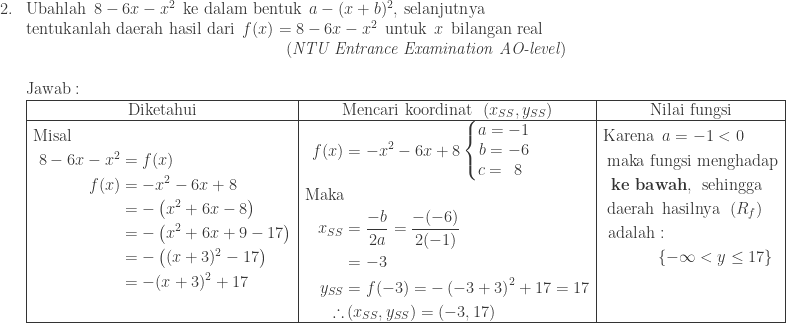 \begin{array}{ll}\ 2.&\textrm{Ubahlah}\: \: 8-6x-x^{2}\: \: \textrm{ke dalam bentuk}\: \: a-(x+b)^{2},\: \textrm{selanjutnya}\ & \textrm{tentukanlah daerah hasil dari}\: \: f(x)=8-6x-x^{2}\: \: \textrm{untuk}\: \: x\: \: \textrm{bilangan real}\ &\qquad\qquad\qquad\qquad\qquad\qquad\qquad\qquad(\textit{NTU Entrance Examination AO-level})\\ &\textrm{Jawab}:\ &\begin{array}{|c|c|c|}\hline \textrm{Diketahui}&\textrm{Mencari koordinat}\: \: \left ( x_{SS},y_{SS} \right )&\textrm{Nilai fungsi}\\hline \begin{aligned}\textrm{Misal}\quad\qquad&\ 8-6x-x^{2}&=f(x)\ f(x)&=-x^{2}-6x+8\ &=-\left ( x^{2}+6x-8 \right )\ &=-\left ( x^{2}+6x+9-17 \right )\ &=-\left ( (x+3)^{2}-17 \right )\ &=-(x+3)^{2}+17\ & \end{aligned}&\begin{aligned}f(x)&=-x^{2}-6x+8\left\{\begin{matrix} a=-1\ b=-6\ c=\: \: 8\: \: \end{matrix}\right.\ \textrm{Maka}&\ x_{SS}&=\frac{-b}{2a}=\displaystyle \frac{-(-6)}{2(-1)}\ &=-3\ y_{SS}&=f(-3)=-\left ( -3+3 \right )^{2}+17=17\ \therefore &\left ( x_{SS},y_{SS} \right )=(-3,17) \end{aligned}&\begin{aligned}\textrm{Karena}&\: \: a=-1<0\ \textrm{maka f}&\textrm{ungsi menghadap}\ \textbf{ke ba}&\textbf{wah},\: \: \textrm{sehingga}\ \textrm{daerah}&\: \: \textrm{hasilnya}\: \: \left (R_{f} \right )\ \textrm{adalah}&:\ &\left \{ -\infty <y\leq 17 \right \}\ &\ & \end{aligned}\\hline \end{array} \end{array}