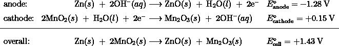 \begin{array}{lr @{{}\longrightarrow{}} ll} \text{anode:} & \text{Zn}(s)\;+\;2\text{OH}^{-}(aq) & \text{ZnO}(s)\;+\;\text{H}_2\text{O}(l)\;+\;2\text{e}^{-} & E_{\text{anode}}^{\circ} = -1.28\;\text{V} \\[0.5em] \text{cathode:} & 2\text{MnO}_2(s)\;+\;\text{H}_2\text{O}(l)\;+\;2\text{e}^{-} & \text{Mn}_2\text{O}_3(s)\;+\;2\text{OH}^{-}(aq) & E_{\text{cathode}}^{\circ} = +0.15\;\text{V} \\[0.5em] \hline \\[-0.25em] \text{overall:} & \text{Zn}(s)\;+\;2\text{MnO}_2(s) & \text{ZnO}(s)\;+\;\text{Mn}_2\text{O}_3(s) & E_{\text{cell}}^{\circ} = +1.43\;\text{V} \end{array}