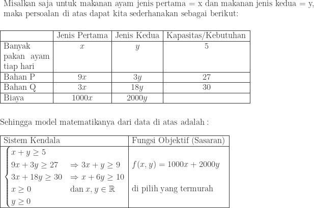 \begin{array}{p{19.0cm}}\ Misalkan saja untuk makanan ayam jenis pertama = x dan makanan jenis kedua = y,\ maka persoalan di atas dapat kita sederhanakan sebagai berikut: \end{array}\\\ \begin{array}{|p{2.3cm}|c|c|c|}\hline &\textrm{Jenis Pertama}&\textrm{Jenis Kedua}&\textrm{Kapasitas/Kebutuhan}\\hline Banyak pakan ayam tiap hari&x&y&5\\hline Bahan P&9x&3y&27\\hline Bahan Q&3x&18y&30\\hline Biaya&1000x&2000y&\\hline \end{array}\\\ \textrm{Sehingga model matematikanya dari data di atas adalah}:\\ \begin{array}{|l|l|}\hline \textrm{Sistem Kendala}&\textrm{Fungsi Objektif (Sasaran)}\\hline \begin{cases} x+y\geq 5 & \ 9x+3y\geq 27 & \Rightarrow 3x+y\geq 9 \ 3x+18y\geq 30 & \Rightarrow x+6y\geq 10\ x\geq 0 & \textrm{dan}\: x,y\in \mathbb{R}\ y\geq 0 & \end{cases}&\begin{aligned}&f(x,y)=1000x+2000y\ &\ &\textrm{di pilih yang termurah} \end{aligned}\\hline \end{array}