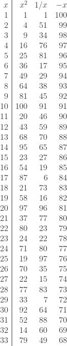 \begin{array}{r|rrr} x & x^2 & 1/x & -x\ 1 & 1 & 1 & 100 \ 2 & 4 & 51 & 99 \ 3 & 9 & 34 & 98 \ 4 & 16 & 76 & 97 \ 5 & 25 & 81 & 96 \ 6 & 36 & 17 & 95 \ 7 & 49 & 29 & 94 \ 8 & 64 & 38 & 93 \ 9 & 81 & 45 & 92 \ 10 & 100 & 91 & 91 \ 11 & 20 & 46 & 90 \ 12 & 43 & 59 & 89 \ 13 & 68 & 70 & 88 \ 14 & 95 & 65 & 87 \ 15 & 23 & 27 & 86 \ 16 & 54 & 19 & 85 \ 17 & 87 & 6 & 84 \ 18 & 21 & 73 & 83 \ 19 & 58 & 16 & 82 \ 20 & 97 & 96 & 81 \ 21 & 37 & 77 & 80 \ 22 & 80 & 23 & 79 \ 23 & 24 & 22 & 78 \ 24 & 71 & 80 & 77 \ 25 & 19 & 97 & 76 \ 26 & 70 & 35 & 75 \ 27 & 22 & 15 & 74 \ 28 & 77 & 83 & 73 \ 29 & 33 & 7 & 72 \ 30 & 92 & 64 & 71 \ 31 & 52 & 88 & 70 \ 32 & 14 & 60 & 69 \ 33 & 79 & 49 & 68 \ \end{array}