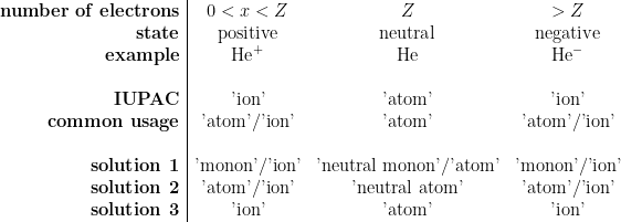 \begin{array}{r | c c c} \textbf{number of electrons} & 0 < x < Z & Z & > Z \ \textbf{state} & \text{positive} & \text{neutral} & \text{negative} \ \textbf{example} & \text{He}^+ & \text{He} & \text{He}^- \ \ \textbf{IUPAC} & \text{'ion'}& \text{'atom'} & \text{'ion'} \ \textbf{common usage} & \text{'atom'/'ion'} & \text{'atom'} & \text{'atom'/'ion'} \ \ \textbf{solution 1} & \text{'monon'/'ion'} & \text{'neutral monon'/'atom'} & \text{'monon'/'ion'} \ \textbf{solution 2} & \text{'atom'/'ion'} & \text{'neutral atom'} & \text{'atom'/'ion'} \ \textbf{solution 3} & \text{'ion'} & \text{'atom'} & \text{'ion'}\end{array}