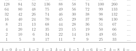 \begin{matrix} ... & ... & ... & ... & ... & ... & ... & ... & ... & ... \\  128 & 84 & 52 & 136 & 88 & 58 & 74 & 100 & 260 & ... \\ 64 & 80 & 48 & 75 & 49 & 56 & 72 & 99 & 133 & ... \\ 32 & 42 & 26 & 74 & 46 & 30 & 38 & 98 & 132 & ... \\ 16 & 40 & 24 & 70 & 45 & 29 & 37 & 96 & 130 & ... \\ 8 & 21 & 13 & 68 & 44 & 28 & 36 & 51 & 67 & ... \\ 4 & 20 & 12 & 35 & 23 & 15 & 19 & 50 & 66 & ... \\ 2 & 10 & 6 & 34 & 22 & 14 & 18 & 49 & 65 & ... \\ 1 & 5 & 3 & 17 & 11 & 7 & 9 & 25 & 33 & ... \\ \hline\\ k=0 & k=1 & k=2&k=3&k=4&k=5&k=6&k=7&k=8&k=... \end{matrix}