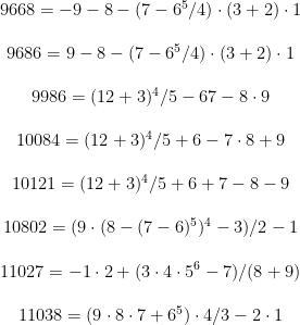 \begin{matrix} 9668=-9-8-(7-6^5/4) \cdot (3+2) \cdot 1 \\ \\ 9686=9-8-(7-6^5/4) \cdot (3+2) \cdot 1 \\ \\ 9986=(12+3)^4/5-67-8 \cdot 9 \\ \\ 10084=(12+3)^4/5+6-7 \cdot 8+9 \\ \\ 10121=(12+3)^4/5+6+7-8-9 \\ \\ 10802=(9 \cdot (8-(7-6)^5)^4-3)/2-1 \\ \\ 11027=-1 \cdot 2 +(3 \cdot 4 \cdot 5^6-7)/(8+9) \\ \\ 11038=(9 \cdot 8 \cdot 7 +6^5) \cdot 4/3-2 \cdot 1 \end{matrix}