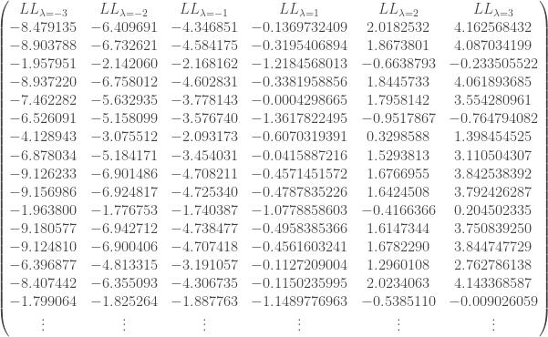 \begin{pmatrix} LL_{\lambda = -3} & LL_{\lambda = -2} & LL_{\lambda = -1} & LL_{\lambda = 1} & LL_{\lambda = 2} & LL_{\lambda = 3} \\ -8.479135 & -6.409691 & -4.346851 & -0.1369732409 & 2.0182532 & 4.162568432 \\ -8.903788 & -6.732621 & -4.584175 & -0.3195406894 & 1.8673801 & 4.087034199 \\ -1.957951 & -2.142060 & -2.168162 & -1.2184568013 & -0.6638793 & -0.233505522 \\ -8.937220 & -6.758012 & -4.602831 & -0.3381958856 & 1.8445733 & 4.061893685 \\ -7.462282 & -5.632935 & -3.778143 & -0.0004298665 & 1.7958142 & 3.554280961 \\ -6.526091 & -5.158099 & -3.576740 & -1.3617822495 & -0.9517867 & -0.764794082 \\ -4.128943 & -3.075512 & -2.093173 & -0.6070319391 & 0.3298588 & 1.398454525 \\ -6.878034 & -5.184171 & -3.454031 & -0.0415887216 & 1.5293813 & 3.110504307 \\ -9.126233 & -6.901486 & -4.708211 & -0.4571451572 & 1.6766955 & 3.842538392 \\ -9.156986 & -6.924817 & -4.725340 & -0.4787835226 & 1.6424508 & 3.792426287 \\ -1.963800 & -1.776753 & -1.740387 & -1.0778858603 & -0.4166366 & 0.204502335 \\ -9.180577 & -6.942712 & -4.738477 & -0.4958385366 & 1.6147344 & 3.750839250 \\ -9.124810 & -6.900406 & -4.707418 & -0.4561603241 & 1.6782290 & 3.844747729 \\ -6.396877 & -4.813315 & -3.191057 & -0.1127209004 & 1.2960108 & 2.762786138 \\ -8.407442 & -6.355093 & -4.306735 & -0.1150235995 & 2.0234063 & 4.143368587 \\ -1.799064 & -1.825264 & -1.887763 & -1.1489776963 & -0.5385110 & -0.009026059 \\ \vdots & \vdots & \vdots & \vdots & \vdots & \vdots \\ \end{pmatrix}