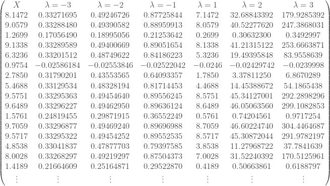 \begin{pmatrix} X & \lambda = -3 & \lambda = - 2 & \lambda = - 1 & \lambda = 1 & \lambda = 2 & \lambda = 3 \\ 8.1472 & 0.33271695 & 0.49246726 & 0.87725844 & 7.1472 & 32.68843392 & 179.9285392 \\ 9.0579 & 0.33288480 & 0.49390582 & 0.88959913 & 8.0579 & 40.52277620 & 247.3868031 \\ 1.2699 & 0.17056490 & 0.18995056 & 0.21253642 & 0.2699 & 0.30632300 & 0.3492997 \\ 9.1338 & 0.33289589 & 0.49400669 & 0.89051654 & 8.1338 & 41.21315122 & 253.6663871 \\ 6.3236 & 0.33201512 & 0.48749622 & 0.84186223 & 5.3236 & 19.49395848 & 83.9558639 \\ 0.9754 & -0.02586184 & -0.02553846 & -0.02522042 & -0.0246 & -0.02429742 & -0.0239998 \\ 2.7850 & 0.31790201 & 0.43553565 & 0.64093357 & 1.7850 & 3.37811250 & 6.8670289 \\ 5.4688 & 0.33129534 & 0.48328194 & 0.81714453 & 4.4688 & 14.45388672 & 54.1865438 \\ 9.5751 & 0.33295363 & 0.49454640 & 0.89556245 & 8.5751 & 45.34127001 & 292.2898296 \\ 9.6489 & 0.33296227 & 0.49462950 & 0.89636124 & 8.6489 & 46.05063560 & 299.1082853 \\ 1.5761 & 0.24819455 & 0.29871915 & 0.36552249 & 0.5761 & 0.74204561 & 0.9717254 \\ 9.7059 & 0.33296877 & 0.49469240 & 0.89696988 & 8.7059 & 46.60224740 & 304.4464687 \\ 9.5717 & 0.33295322 & 0.49454252 & 0.89552535 & 8.5717 & 45.30872044 & 291.9782197 \\ 4.8538 & 0.33041837 & 0.47877703 & 0.79397585 & 3.8538 & 11.27968722 & 37.7841639 \\ 8.0028 & 0.33268297 & 0.49219297 & 0.87504373 & 7.0028 & 31.52240392 & 170.5125961 \\ 1.4189 & 0.21664609 & 0.25164871 & 0.29522870 & 0.4189 & 0.50663861 & 0.6188797 \\ \vdots & \vdots & \vdots & \vdots & \vdots & \vdots & \vdots \\ \end{pmatrix}