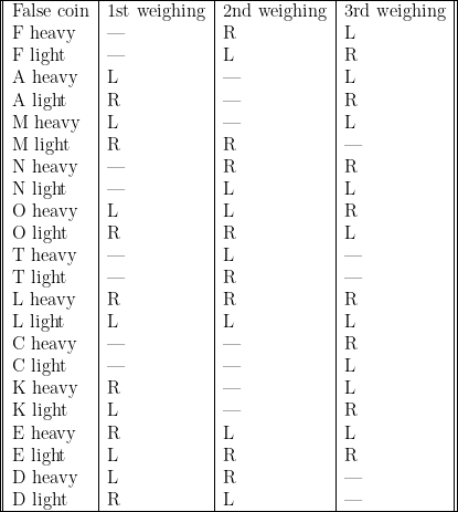 \begin{tabular}{|| l | l | l | l ||} \hline    False coin & 1st weighing & 2nd weighing & 3rd weighing \    F heavy & --- & R & L \    F light & --- & L & R \    A heavy & L & --- & L \    A light & R & --- & R \    M heavy & L & --- & L \    M light & R & R & --- \    N heavy & --- & R & R \    N light & --- & L & L \    O heavy & L & L & R \    O light & R & R & L \    T heavy & --- & L & --- \    T light & --- & R & --- \    L heavy & R & R & R \    L light & L & L & L \    C heavy & --- & --- & R \    C light & --- & --- & L \    K heavy & R & --- & L \    K light & L & --- & R \    E heavy & R & L & L \    E light & L & R & R \    D heavy & L & R & --- \    D light & R & L & --- \ \hline    \end{tabular}