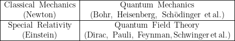 """\begin{tabular}{c|c|} \hline Classical \! Mechanics&Quantum \! Mechanics \ (Newton)&(Bohr, \! Heisenberg, \! Sch""""odinger \! et\! al.) \\ \hline Special \! Relativity&Quantum \! Field \! Theory \\ (Einstein)&(Dirac, \! Pauli, \! Feynman,\! Schwinger\! et \!al.) \\ \hline \end{tabular}"""