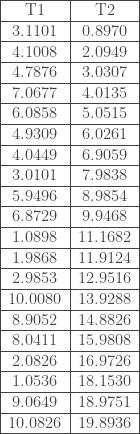 \begin{tabular}{|c|c|} \hline T1 & T2 \ \hline 3.1101 & 0.8970 \ \hline 4.1008 & 2.0949 \ \hline 4.7876 & 3.0307 \ \hline 7.0677 & 4.0135 \ \hline 6.0858 & 5.0515 \ \hline 4.9309 & 6.0261 \ \hline 4.0449 & 6.9059 \ \hline 3.0101 & 7.9838 \ \hline 5.9496 & 8.9854 \ \hline 6.8729 & 9.9468 \ \hline 1.0898 & 11.1682 \ \hline 1.9868 & 11.9124 \ \hline 2.9853 & 12.9516 \ \hline 10.0080 & 13.9288 \ \hline 8.9052 & 14.8826 \ \hline 8.0411 & 15.9808 \ \hline 2.0826 & 16.9726 \ \hline 1.0536 & 18.1530 \ \hline 9.0649 & 18.9751 \ \hline 10.0826 & 19.8936 \ \hline \end{tabular}
