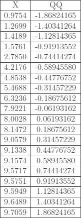 \begin{tabular}{|c|c|} \hline X & QQ \\ \hline 0.9754 & -1.86824165 \\ \hline 1.2699 & -1.40341264 \\ \hline 1.4189 & -1.12814365 \\ \hline 1.5761 & -0.91913552 \\ \hline 2.7850 & -0.74414274 \\ \hline 4.2176 & -0.58945580 \\ \hline 4.8538 & -0.44776752 \\ \hline 5.4688 & -0.31457229 \\ \hline 6.3236 & -0.18675612 \\ \hline 7.9221 & -0.06193162 \\ \hline 8.0028 & 0.06193162 \\ \hline 8.1472 & 0.18675612 \\ \hline 9.0579 & 0.31457229 \\ \hline 9.1338 & 0.44776752 \\ \hline 9.1574 & 0.58945580 \\ \hline 9.5717 & 0.74414274 \\ \hline 9.5751 & 0.91913552 \\ \hline 9.5949 & 1.12814365 \\ \hline 9.6489 & 1.40341264 \\ \hline 9.7059 & 1.86824165 \\ \hline \end{tabular}
