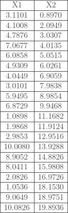 \begin{tabular}{|c|c|} \hline X1 & X2 \\ \hline 3.1101 & 0.8970 \\ \hline 4.1008 & 2.0949 \\ \hline 4.7876 & 3.0307 \\ \hline 7.0677 & 4.0135 \\ \hline 6.0858 & 5.0515 \\ \hline 4.9309 & 6.0261 \\ \hline 4.0449 & 6.9059 \\ \hline 3.0101 & 7.9838 \\ \hline 5.9495 & 8.9854 \\ \hline 6.8729 & 9.9468 \\ \hline 1.0898 & 11.1682 \\ \hline 1.9868 & 11.9124 \\ \hline 2.9853 & 12.9516 \\ \hline 10.0080 & 13.9288 \\ \hline 8.9052 & 14.8826 \\ \hline 8.0411 & 15.9808 \\ \hline 2.0826 & 16.9726 \\ \hline 1.0536 & 18.1530 \\ \hline 9.0649 & 18.9751 \\ \hline 10.0826 & 19.8936 \\ \hline \end{tabular}