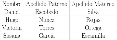 \begin{tabular}{|c|c|c|}  \hline  Nombre & Apellido Paterno & Apellido Materno \  \hline  Daniel & Escobedo & Silva \  \hline  Hugo & Nu\~nez& Rojas \  \hline  Victoria & Torres & Ortega \  \hline  Susana & Garc\'ia & Escamilla \  \hline  \end{tabular}
