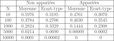 \begin{tabular}{|c|c|c|c|c|} \hline & \multicolumn{2}{c|}{Non appari\'ees} & \multicolumn{2}{c|}{Appari\'ees} \ \hline N & Moyenne & Ecart-type & Moyenne & Ecart-type \ \hline 10 & 0.5976 & 0.3195 & 0.4761 & 0.3070 \ \hline 100 & 0.3784 & 0.2706 & 0.4630 & 0.3545 \ \hline 1000 & 0.2824 & 0.3329 & 0.1444 & 0.2308 \ \hline 5000 & 0.0214 & 0.0690 & 0.00009 & 0.0002 \ \hline 10000 & 0.0001 & 0.00002 & 0 & 0 \ \hline \end{tabular}