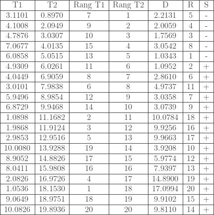 \begin{tabular}{|c|c|c|c|c|c|c|} \hline T1 & T2 & Rang T1 & Rang T2 & D & R & S \\ \hline 3.1101 & 0.8970 & 7 & 1 & 2.2131 & 5 & - \\ \hline 4.1008 & 2.0949 & 9 & 2 & 2.0059 & 4 & - \\ \hline 4.7876 & 3.0307 & 10 & 3 & 1.7569 & 3 & - \\ \hline 7.0677 & 4.0135 & 15 & 4 & 3.0542 & 8 & - \\ \hline 6.0858 & 5.0515 & 13 & 5 &1.0343 & 1 & - \\ \hline 4.9309 & 6.0261 & 11 & 6 & 1.0952 & 2 & + \\ \hline 4.0449 & 6.9059 & 8 & 7 & 2.8610 & 6 & + \\ \hline 3.0101 & 7.9838 & 6 & 8 & 4.9737 & 11 & + \\ \hline 5.9496 & 8.9854 & 12 & 9 & 3.0358 & 7 & + \\ \hline 6.8729 & 9.9468 & 14 & 10 & 3.0739 & 9 & + \\ \hline 1.0898 & 11.1682 & 2 & 11 & 10.0784 & 18 & + \\ \hline 1.9868 & 11.9124 & 3 & 12 & 9.9256 & 16 & + \\ \hline 2.9853 & 12.9516 & 5 & 13 & 9.9663 & 17 & + \\ \hline 10.0080 & 13.9288 & 19 & 14 & 3.9208 & 10 & + \\ \hline 8.9052 & 14.8826 & 17 & 15 & 5.9774 & 12 & + \\ \hline 8.0411 & 15.9808 & 16 & 16 & 7.9397 & 13 & + \\ \hline 2.0826 & 16.9726 & 4 & 17 & 14.8900 & 19 & + \\ \hline 1.0536 & 18.1530 & 1 & 18 & 17.0994 & 20 & + \\ \hline 9.0649 & 18.9751 & 18 & 19 & 9.9102 & 15 & + \\ \hline 10.0826 & 19.8936 & 20 & 20 & 9.8110 & 14 & + \\ \hline \end{tabular}