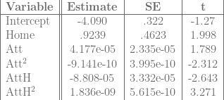 \begin{tabular}{|l||c|c|c|}  \textbf{Variable}&\textbf{Estimate}&\textbf{SE}&\textbf{t}\ \hline  Intercept&-4.090&.322&-1.27\  Home&.9239&.4623&1.998\  Att&4.177e-05&2.335e-05&1.789\  Att\textsuperscript{2} &-9.141e-10&3.995e-10&-2.312\  AttH&-8.808-05&3.332e-05&-2.643\  AttH\textsuperscript{2}&1.836e-09&5.615e-10&3.271\  \end{tabular}