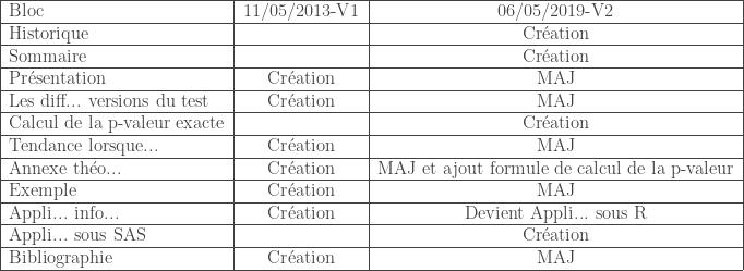 \begin{tabular}{|l|c|c|} \hline Bloc & 11/05/2013-V1 & 06/05/2019-V2 \ \hline Historique & & Cr\'eation \ \hline Sommaire & & Cr\'eation \ \hline Pr\'esentation & Cr\'eation & MAJ \ \hline Les diff... versions du test & Cr\'eation & MAJ \ \hline Calcul de la p-valeur exacte & & Cr\'eation \ \hline Tendance lorsque... & Cr\'eation & MAJ \ \hline Annexe th\'eo... & Cr\'eation & MAJ et ajout formule de calcul de la p-valeur \ \hline Exemple & Cr\'eation & MAJ \ \hline Appli... info... & Cr\'eation & Devient Appli... sous R \ \hline Appli... sous SAS & & Cr\'eation \ \hline Bibliographie & Cr\'eation & MAJ \ \hline \end{tabular}