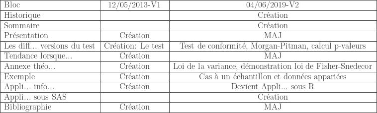 \begin{tabular}{|l|c|c|} \hline Bloc & 12/05/2013-V1 & 04/06/2019-V2 \ \hline Historique & & Cr\'eation \ \hline Sommaire & & Cr\'eation \ \hline Pr\'esentation & Cr\'eation & MAJ \ \hline Les diff... versions du test & Cr\'eation: Le test & Test de conformit\'e, Morgan-Pitman, calcul p-valeurs \ \hline Tendance lorsque... & Cr\'eation & MAJ \ \hline Annexe th\'eo... & Cr\'eation & Loi de la variance, d\'emonstration loi de Fisher-Snedecor \ \hline Exemple & Cr\'eation & Cas \`a un \'echantillon et donn\'ees appari\'ees \ \hline Appli... info... & Cr\'eation & Devient Appli... sous R \ \hline Appli... sous SAS & & Cr\'eation \ \hline Bibliographie & Cr\'eation & MAJ \ \hline \end{tabular}