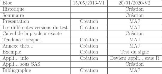 \begin{tabular}{|l|c|c|} \hline Bloc & 15/05/2013-V1 & 20/01/2020-V2 \ \hline Historique & & Cr\'eation \ \hline Sommaire & & Cr\'eation \ \hline Pr\'esentation & Cr\'eation & MAJ \ \hline Les diff\'erentes versions du test & Cr\'eation & MAJ \ \hline Calcul de la p-valeur exacte & & Cr\'eation \ \hline Tendance lorsque... & Cr\'eation & MAJ \ \hline Annexe th\'eo... & Cr\'eation & MAJ \ \hline Exemple & Cr\'eation & Test du signe \ \hline Appli... info & Cr\'eation & Devient appli... sous R \ \hline Appli... sous SAS & & Cr\'eation \ \hline Bibliographie & Cr\'eation & MAJ \ \hline \end{tabular}