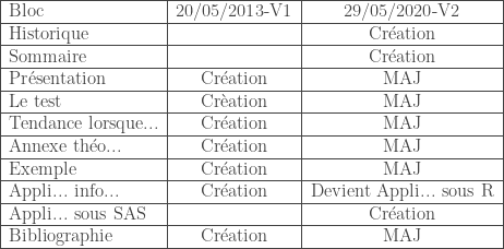 \begin{tabular}{|l|c|c|} \hline Bloc & 20/05/2013-V1 & 29/05/2020-V2 \ \hline Historique & & Cr\'eation \ \hline Sommaire & & Cr\'eation \ \hline Pr\'esentation & Cr\'eation & MAJ \ \hline Le test & Cr\`eation & MAJ \ \hline Tendance lorsque... & Cr\'eation & MAJ \ \hline Annexe th\'eo... & Cr\'eation & MAJ \ \hline Exemple & Cr\'eation & MAJ \ \hline Appli... info... & Cr\'eation & Devient Appli... sous R \ \hline Appli... sous SAS & & Cr\'eation \ \hline Bibliographie & Cr\'eation & MAJ \ \hline \end{tabular}
